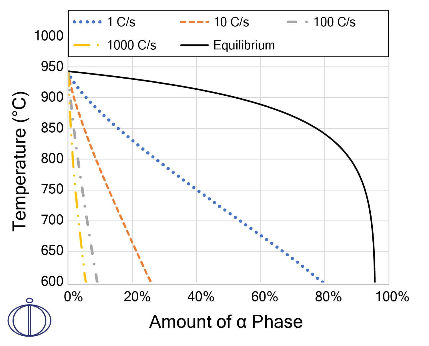 A plot showing the phase balance in Ti-6Al-4V as a function of different cooling rates.